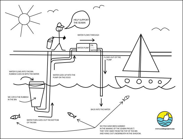 seabin_diagram