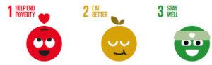 SDG Good Life Goals 1-3
