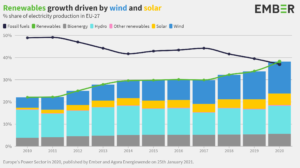 Renewables growth driven by wind and solar